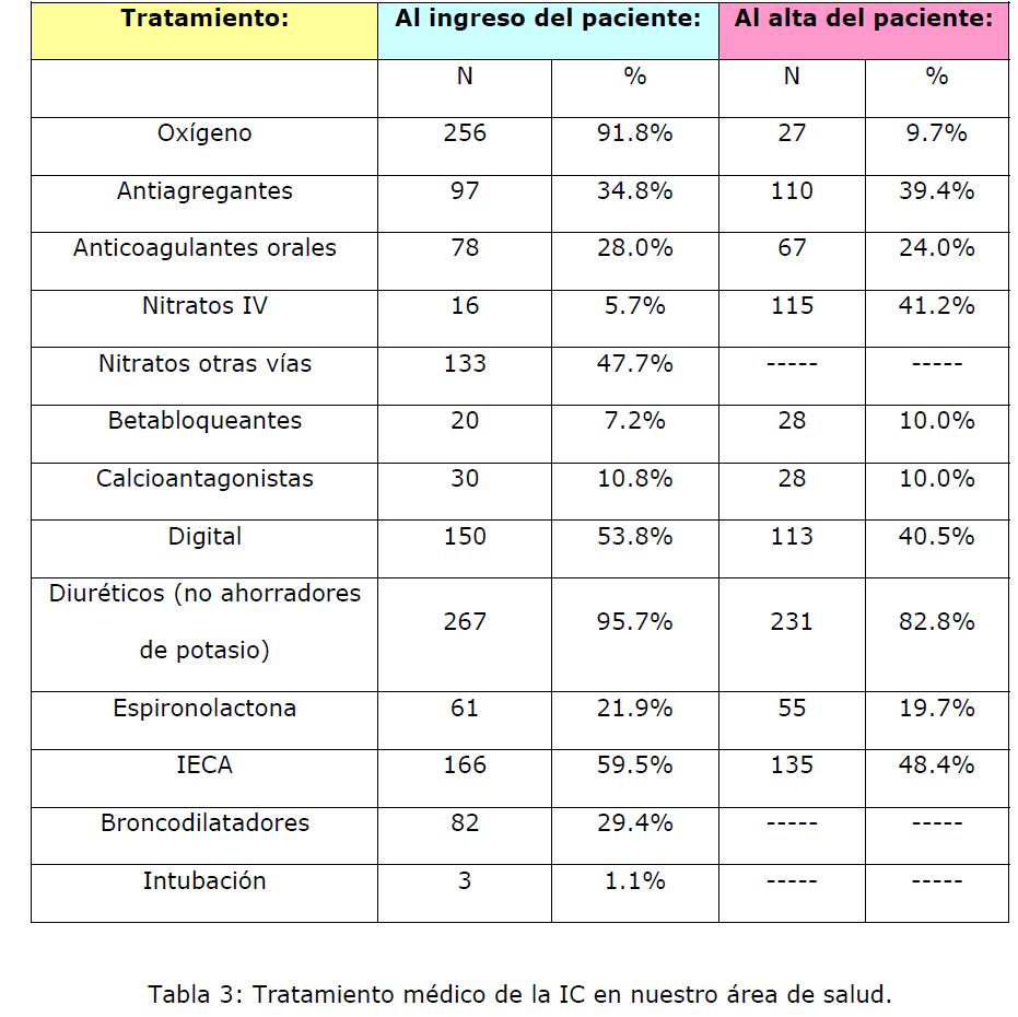 Archivos-de-Medicina-Tratamiento-medico
