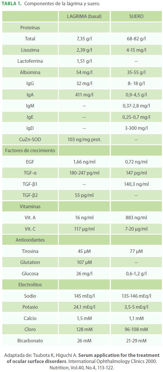 archivosdemedicina-Componentes